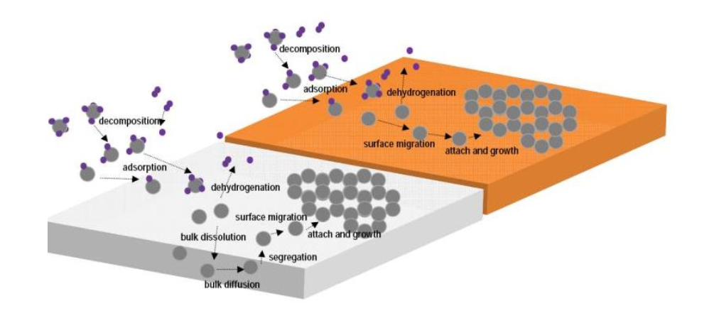Synthesis of graphene monolayer and graphene film